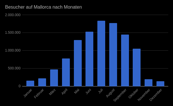 Histogramm der Mallorca-Besucher nach Monaten